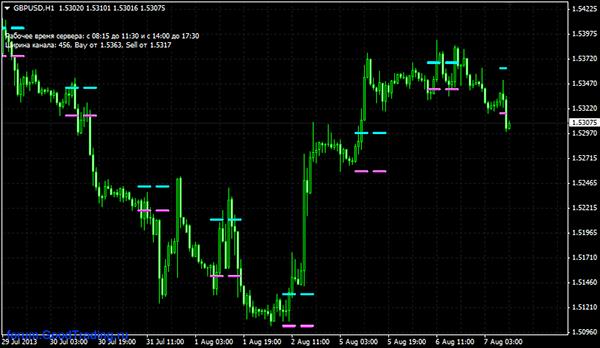 Торговля в форекс по индикаторам как начать торговлю на фондовой бирже