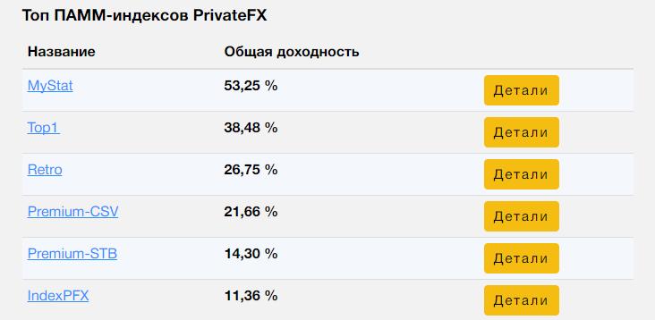 Топ индексов от PrivateFX